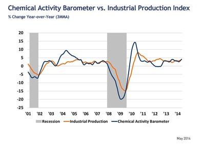 Leading Economic Indicator Shows U.S. Economy Expanding At Steady Pace. (PRNewsFoto/American Chemistry Council) (PRNewsFoto/American Chemistry Council)