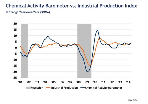 Leading Economic Indicator Shows U.S. Economy Expanding At Steady Pace. (PRNewsFoto/American Chemistry Council)  ...