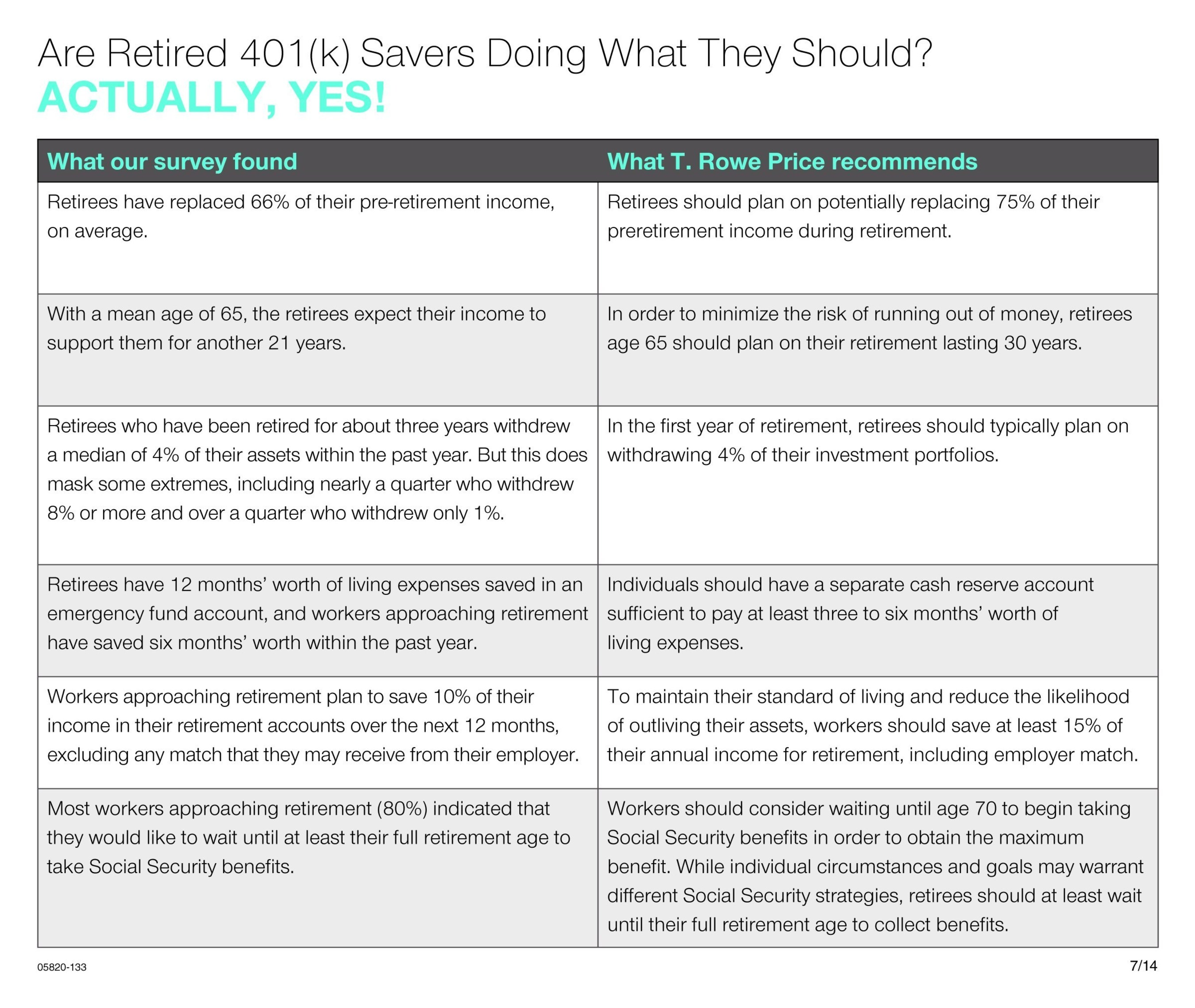 Are Retired 401(k) Savers Doing What They Should? (PRNewsFoto/T. Rowe Price)
