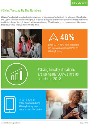 Blackbaud's #GivingTuesday by the Numbers