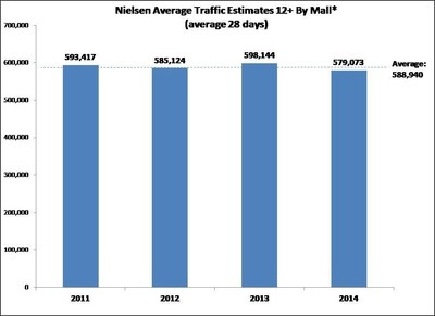 Nielsen Average Traffic Estimates 12+ By Mall* (average 28 days) (PRNewsFoto/Adspace Networks)