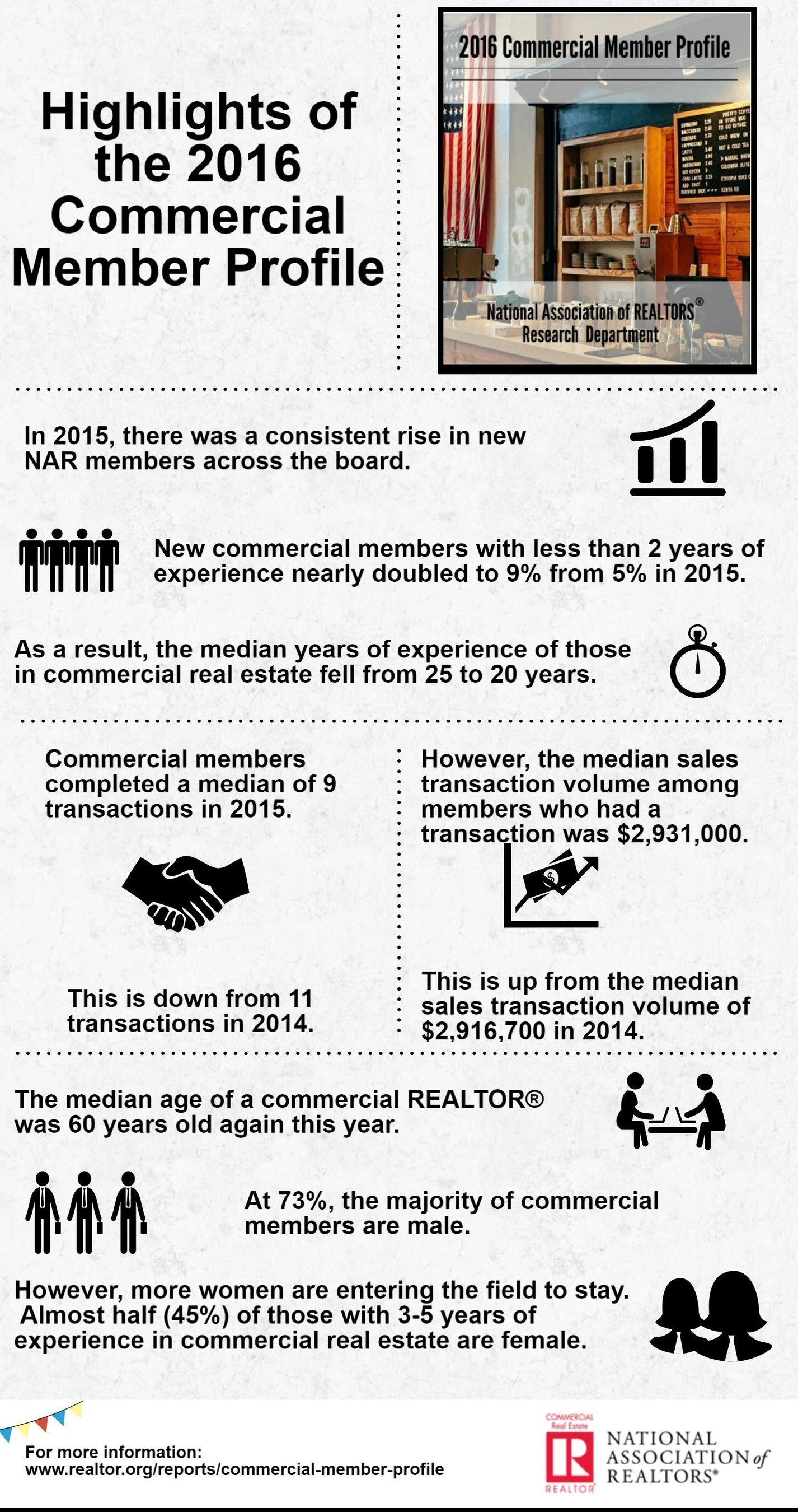 The median annual income and number of sales transactions of National Association of Realtors commercial members decreased slightly as the number of new commercial members significantly increased in 2015, according to the 2016 NAR Commercial Member Profile.