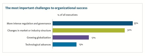 The most important challenges to organizational success. (PRNewsFoto/Broadridge Financial Solutions) (PRNewsFoto/Broadridge Financial Solutions)