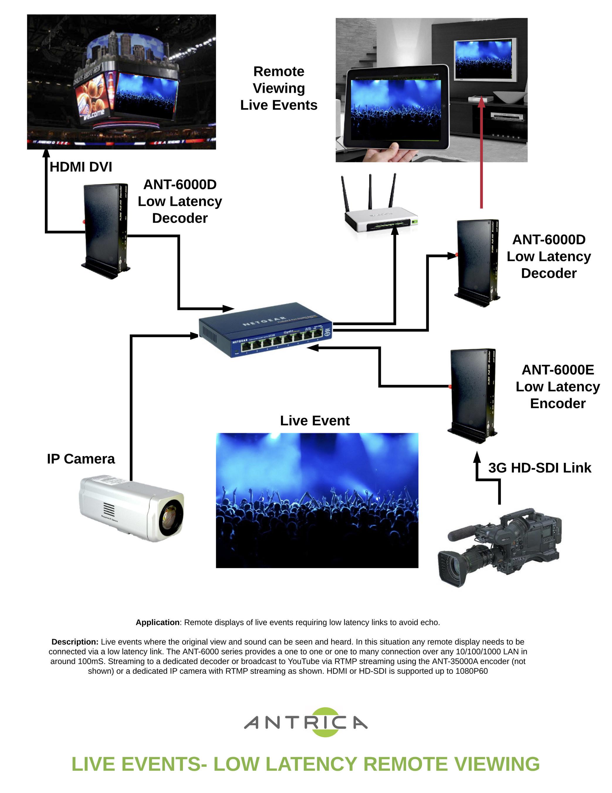 Low Latency Video Encoder & Decoder ANT-6000E&D (PRNewsFoto/Antrica)
