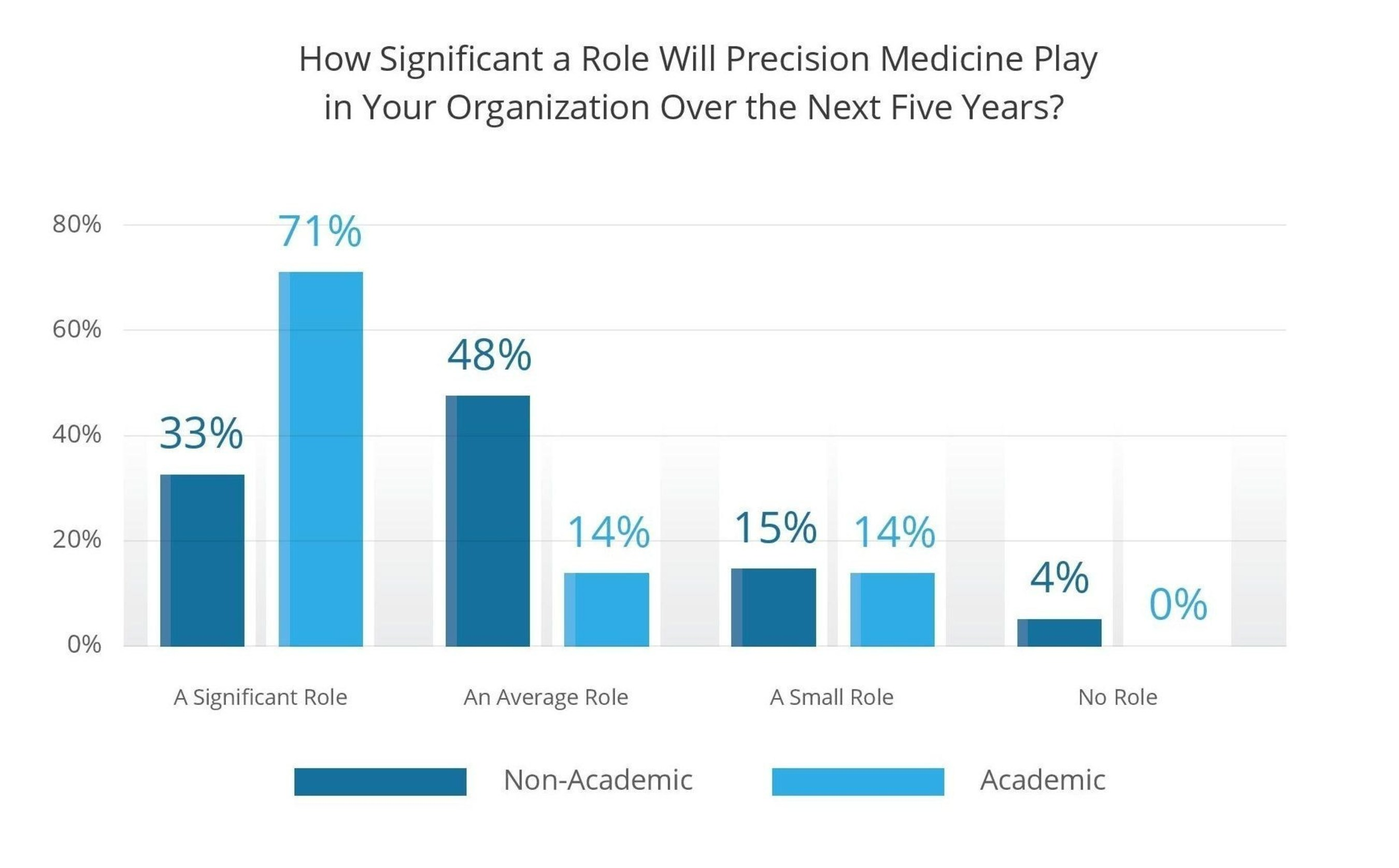 How Significant a Role Will Precision Medicine Play in Your Organization Over the Next Five Years?
