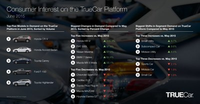 Consumer Interest on the TrueCar Platform - June 2015