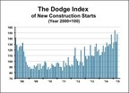 The Dodge Index of New Construction Starts: Source: Dodge Data & Analytics