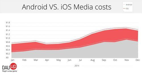 Android vs. iOS Media Costs (PRNewsFoto/DAU-UP)
