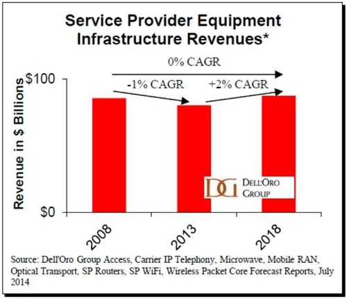"""We anticipate carriers will put more emphasis on backhauling traffic which means improving their wireline ..."