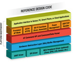 GainSpan Reference Design Code for TI MSP430™ Offers Easy Wi-Fi Connectivity and Access to Extended Capabilities