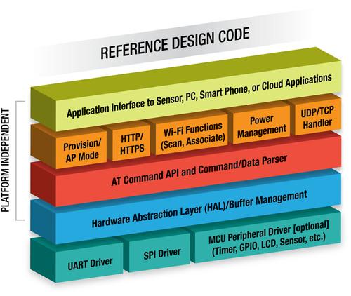 GainSpan Wi-Fi reference design code for TI MSP430.  (PRNewsFoto/GainSpan Corporation)
