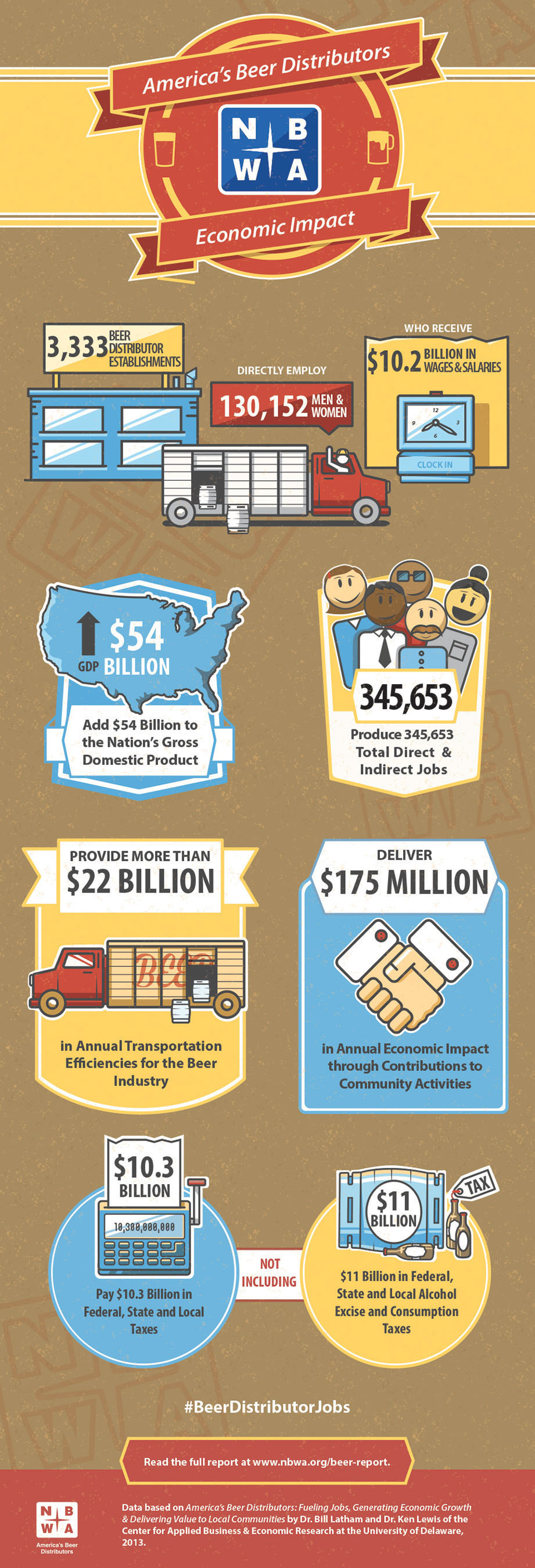 The Economic Impact of America's Beer Distributors. (PRNewsFoto/National Beer Wholesalers Association) ...