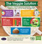 Key To Eating More Veggies Revealed.  (PRNewsFoto/T. Marzetti Company)