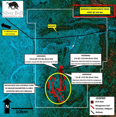 Silver Bull Intersects 22% Manganese Over 34.5 Meters Including 42% Manganese Over 5 Meters From Surface On The Ndjole License In Gabon, Central Africa