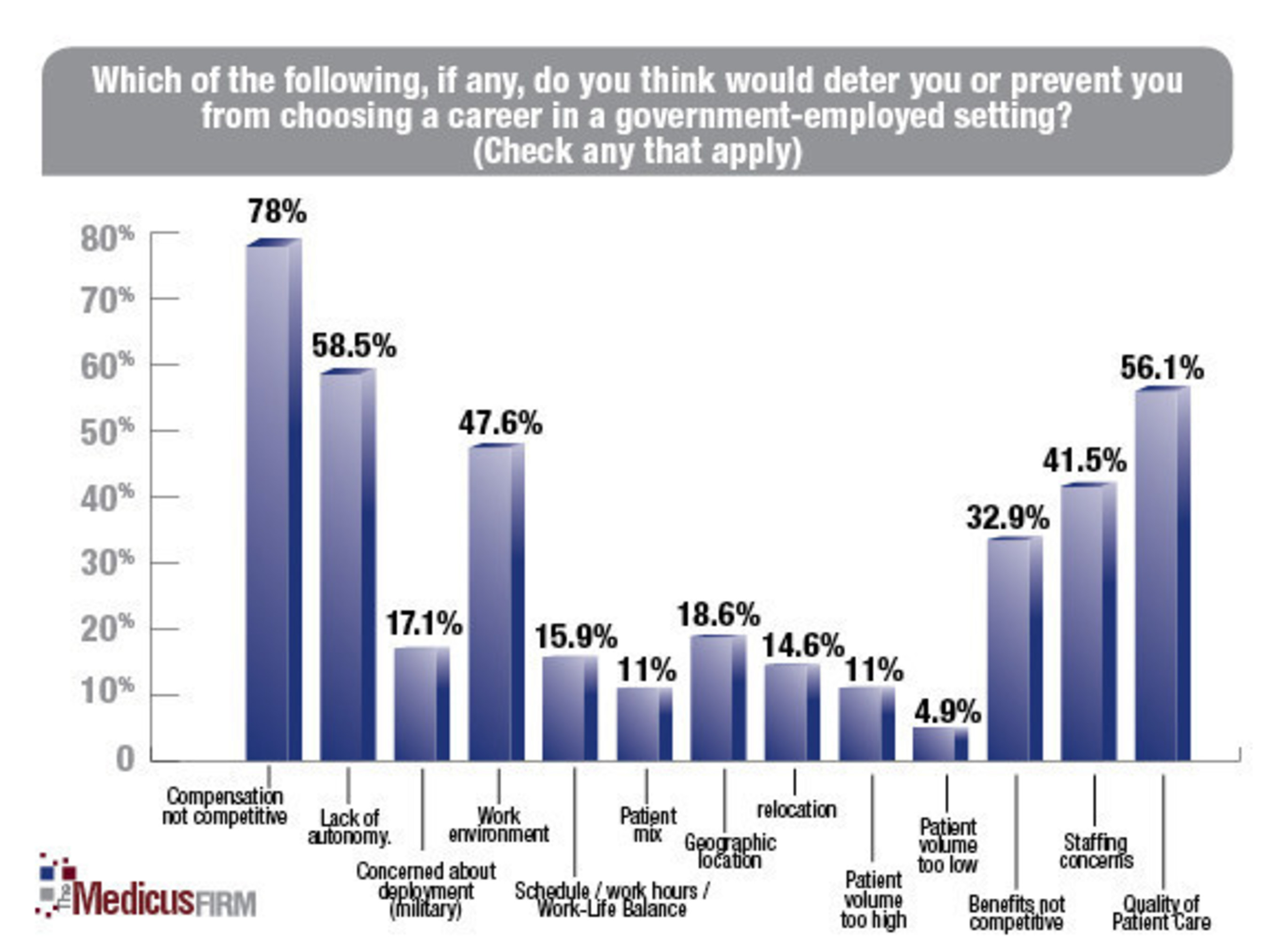 Physicians and Government Practice Survey: Respondents could choose multiple answers - totals exceed 100%