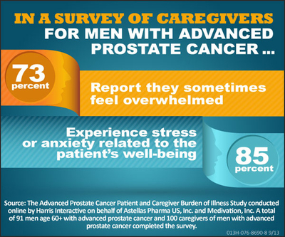 Findings from The Advanced Prostate Cancer Patient and Caregiver Burden of Illness Survey