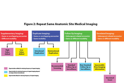 The figure above illustrates the classification system presented in the Neiman Report, illustrating the different reasons for repeat diagnostic imaging, and the opportunities for reducing the frequency of repeat tests.