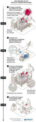 Infographie Fondation Altran: un appareil intelligent pour le transport d'organes.