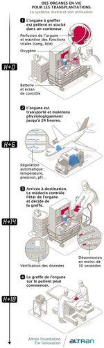 Infographie Fondation Altran: un appareil intelligent pour le transport d'organes. (PRNewsFoto/Altran)