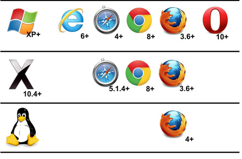 Major Desktop Browsers.  (PRNewsFoto/spider.io)