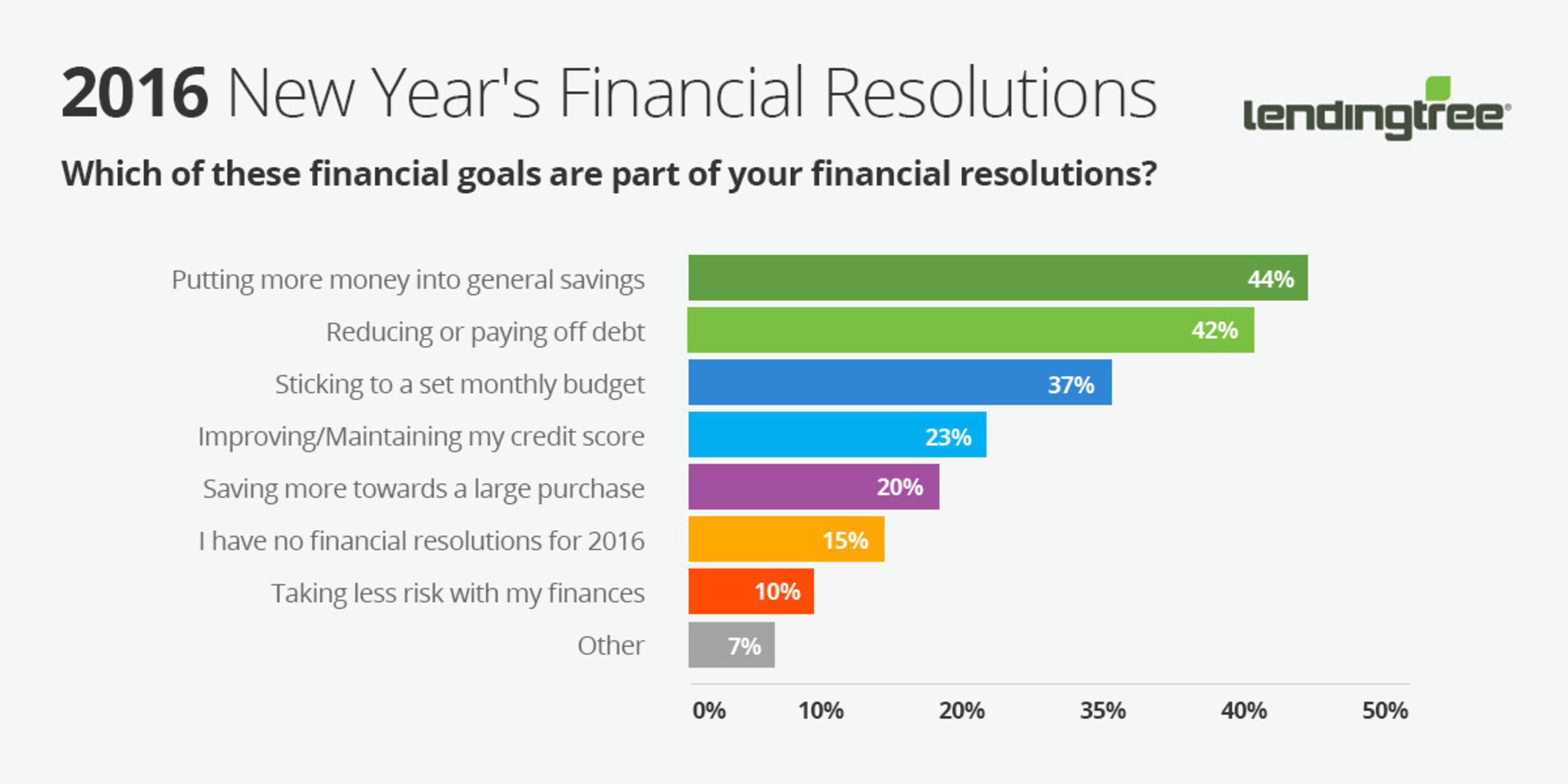 LendingTree: Financial Resolutions for 2016