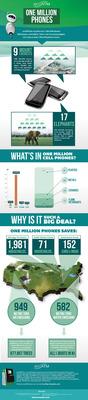 ecoATM One Million Phones Infographic.  (PRNewsFoto/ecoATM)