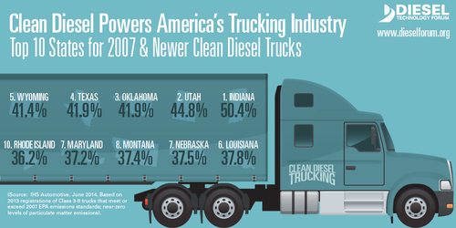 Top 10 States With Near Zero Emission Clean Diesel Trucks - 2007 Model Year & Newer (Source: IHS Automotive, June 2014, for the Diesel Technology Forum) (PRNewsFoto/Diesel Technology Forum)