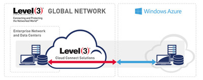 Level 3 and Windows Azure provide global enterprises with secure, high-performance cloud network infrastructure. (PRNewsFoto/Level 3 Communications, Inc.) (PRNewsFoto/LEVEL 3 COMMUNICATIONS, INC.)
