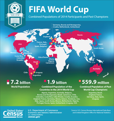 The Census Bureau's International Data Base shows populations of the 32 countries participating and past champions in the FIFA 2014 World Cup. The combined population of the 32 countries is 1.9 billion. (PRNewsFoto/U.S. Census Bureau)