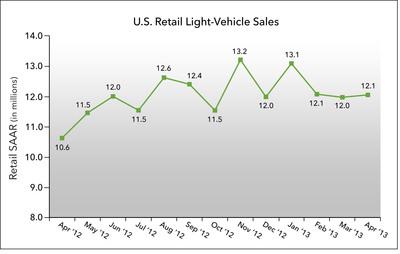 U.S. Retail SAAR April 2012 to April 2013 (in millions of units).  (PRNewsFoto/J.D. Power and Associates)