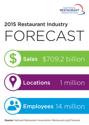 National Restaurant Assn: Restaurant Industry Enters 6th Straight Year of Growth