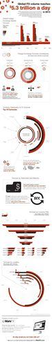 MahiFX Infographic: The $5.3 Trillion Forex Market Explained. (PRNewsFoto/MahiFX)