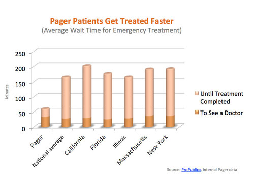 Pager Patients Get Treated Faster (PRNewsFoto/Pager)