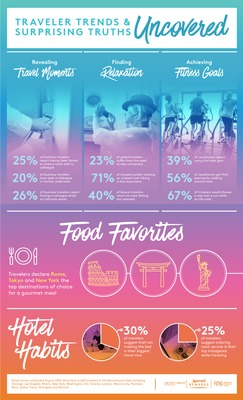 Marriott Rewards Illustrates Trends With First Global Travel Tracker - Infographic