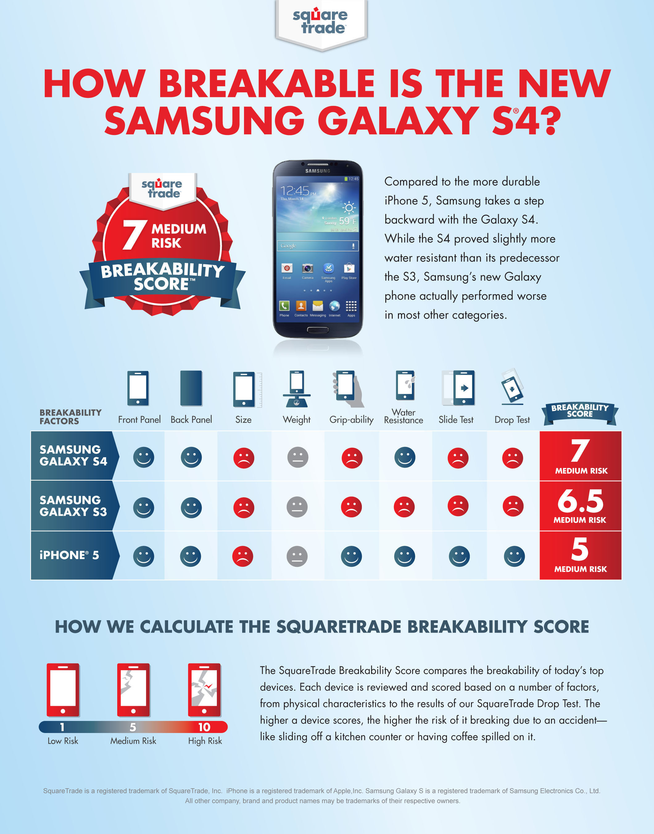 SquareTrade's Breakability Score Debuts as New Richter Scale for Device Danger - New Samsung S4 Rated a Dangerous 7; New Scorecard Fills Gap Left By Traditional Product Reviews and Calculates Danger in Everyday Situations.  (PRNewsFoto/SquareTrade)