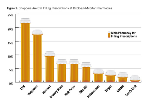 The majority of shoppers are still filling prescriptions at brick-and-mortar pharmacies (78 percent), with only 7 percent choosing mail order to fill their prescriptions. (PRNewsFoto/The Integer Group) (PRNewsFoto/THE INTEGER GROUP)