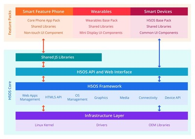 H5OS Architecture
