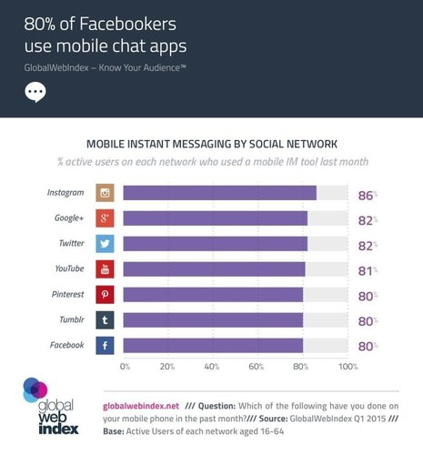 80% of Facebookers use mobile chat apps (PRNewsFoto/GlobalWebIndex) (PRNewsFoto/GlobalWebIndex)
