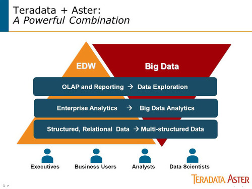 Teradata Provides the Simplest Way to Bring the Science of Data to the Art of Business