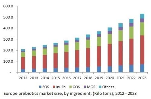 Europe Prebiotics Market Size, by Ingredient, (Kilo Tons), 2012 - 2023