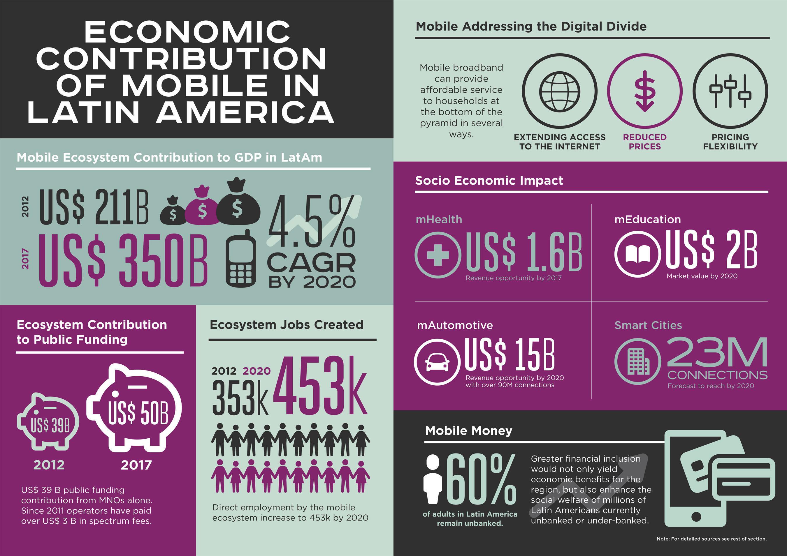 infographic.  (PRNewsFoto/GSMA)
