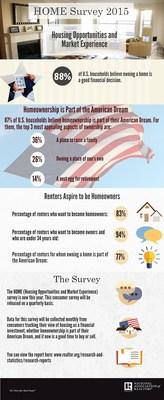 NAR Home Survey
