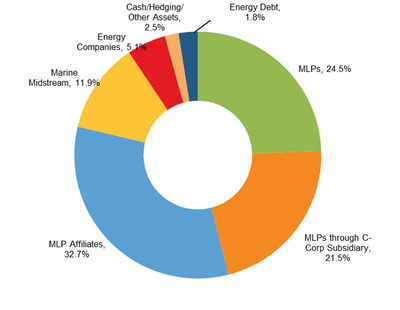 Salient MLP & Energy Infrastructure Fund Announces Net Asset Value as of August 31, 2012 and Provides Fund Update
