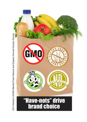 Have Nots Drive Healthy Brand Choice 2014 Market LOHAS MamboTrack Natural & Organic Consumer Research.  Infographic by Vittles Food Marketing. (PRNewsFoto/Market LOHAS (Lifestyle Of Health And Sustainability))