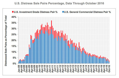 U.S. Distress Sale Pairs Percentage, Data through October 2016