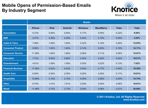 Mobile Opens of Permission-Based Emails by Industry Segment.  (PRNewsFoto/Knotice, Ltd.)