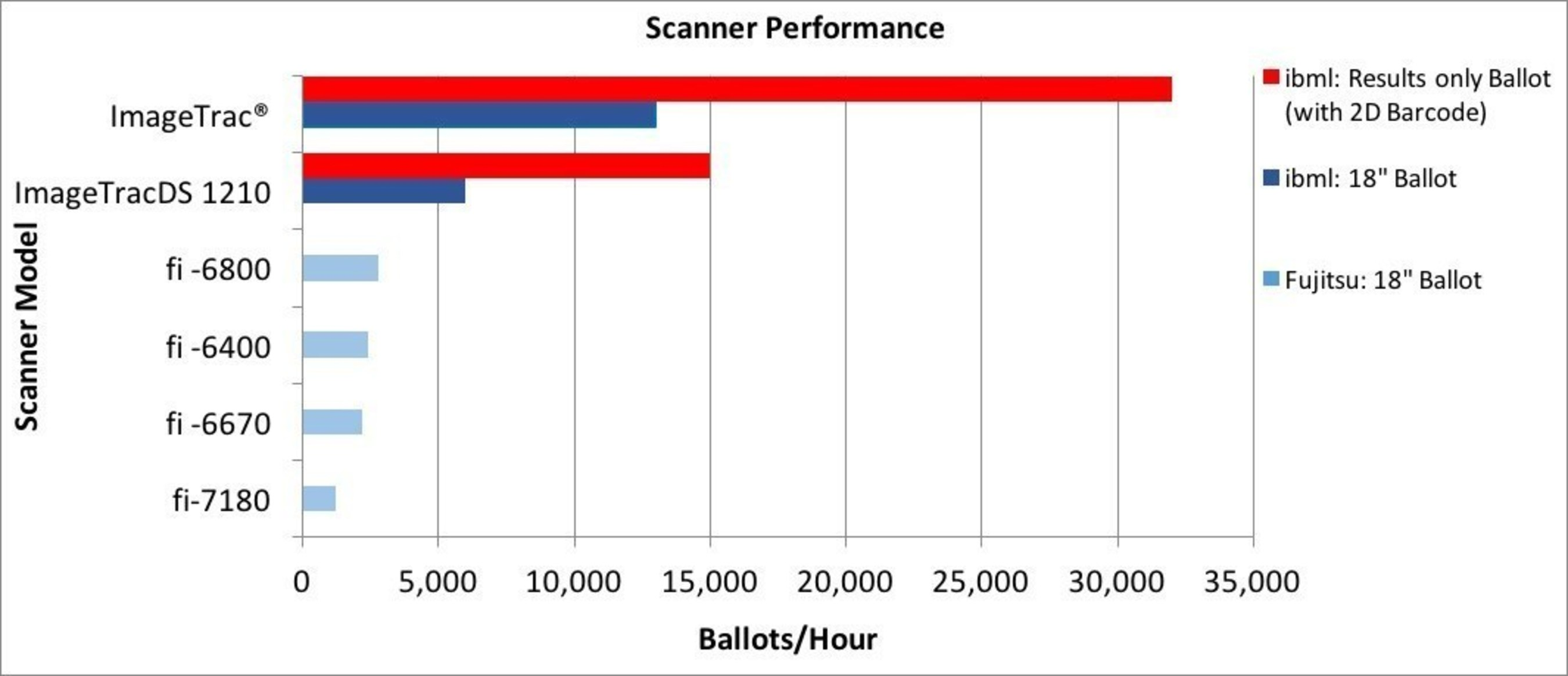 This chart illustrates the sustained performance of central count scanning that jurisdictions of every size can expect. Figures are for a single scanner.