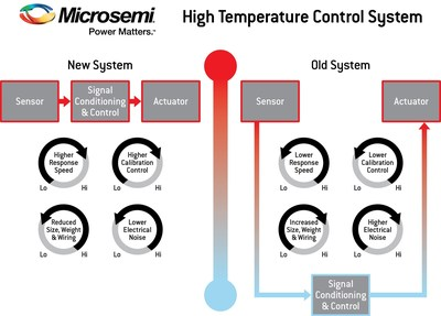 Microsemi Corp. announced a new collaboration with Moog Controls Limited, University of Bristol and Southampton University based in the U.K. The collaboration, named NEMICA, aims to address the challenges associated with high temperature electronics design by leveraging each organization's unique expertise in this area.