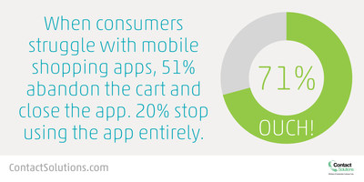 When mobile shopping gets tough, it leads to app abandonment (PRNewsFoto/Contact Solutions)