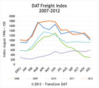 DAT North American Freight Index Reports Record December Volume in Spot Market
